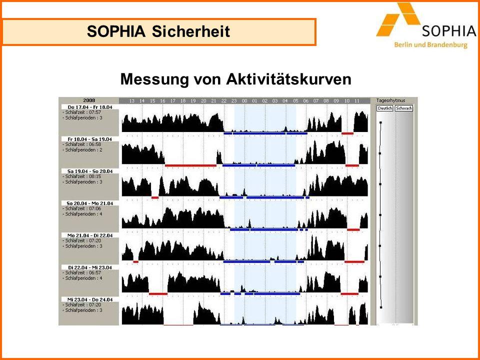 SOPHIA Sicherheit Messung von Aktivitätskurven