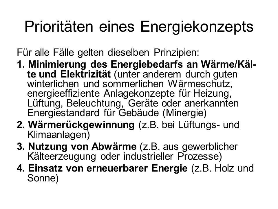 Prioritäten eines Energiekonzepts