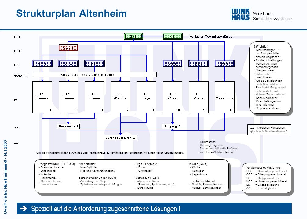 Strukturplan Altenheim