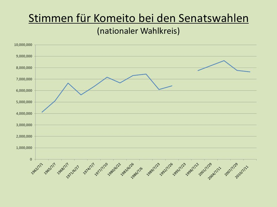 Stimmen für Komeito bei den Senatswahlen (nationaler Wahlkreis)