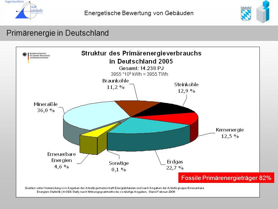 Primärenergie in Deutschland