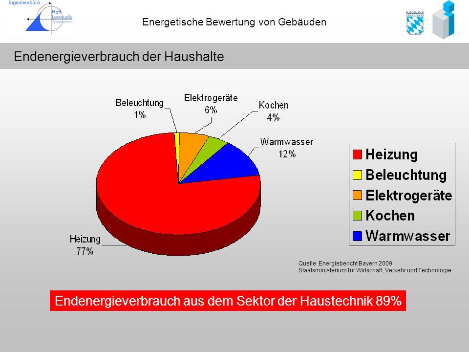 Endenergieverbrauch der Haushalte
