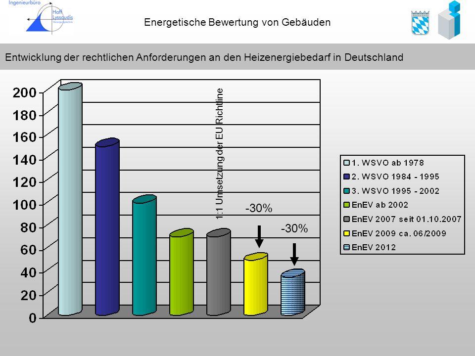 Entwicklung der rechtlichen Anforderungen an den Heizenergiebedarf in Deutschland