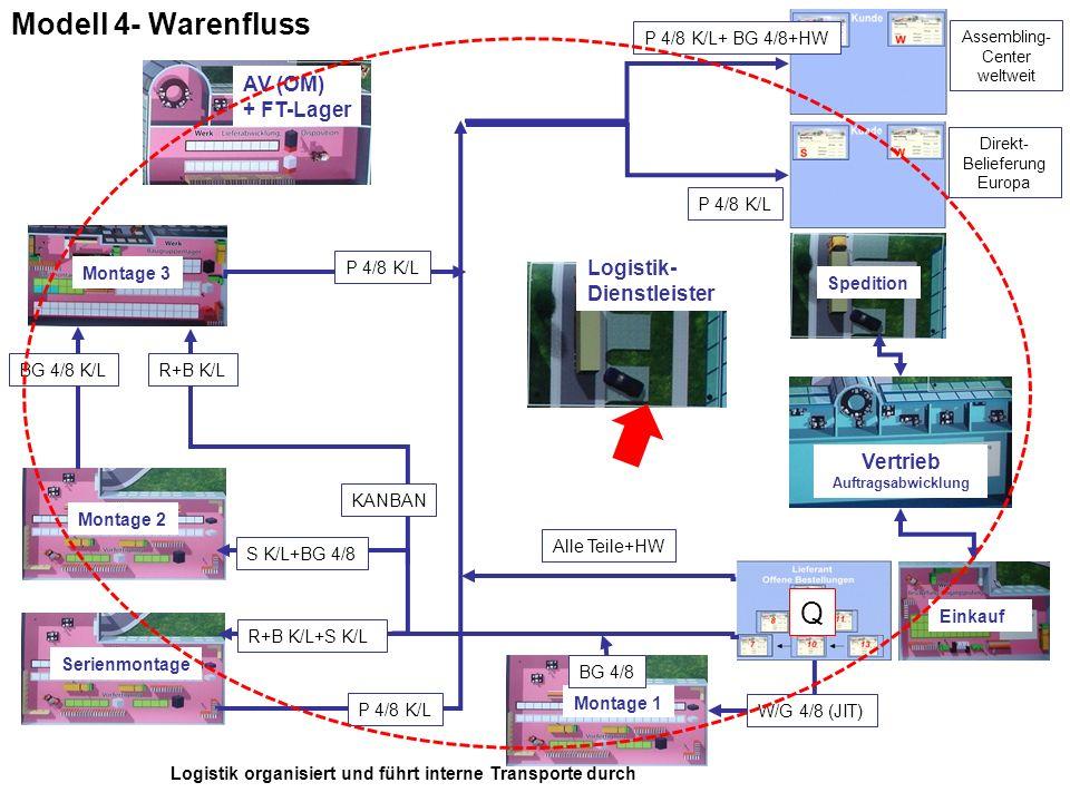Modell 4- Warenfluss Q AV (OM) + FT-Lager Logistik- Dienstleister
