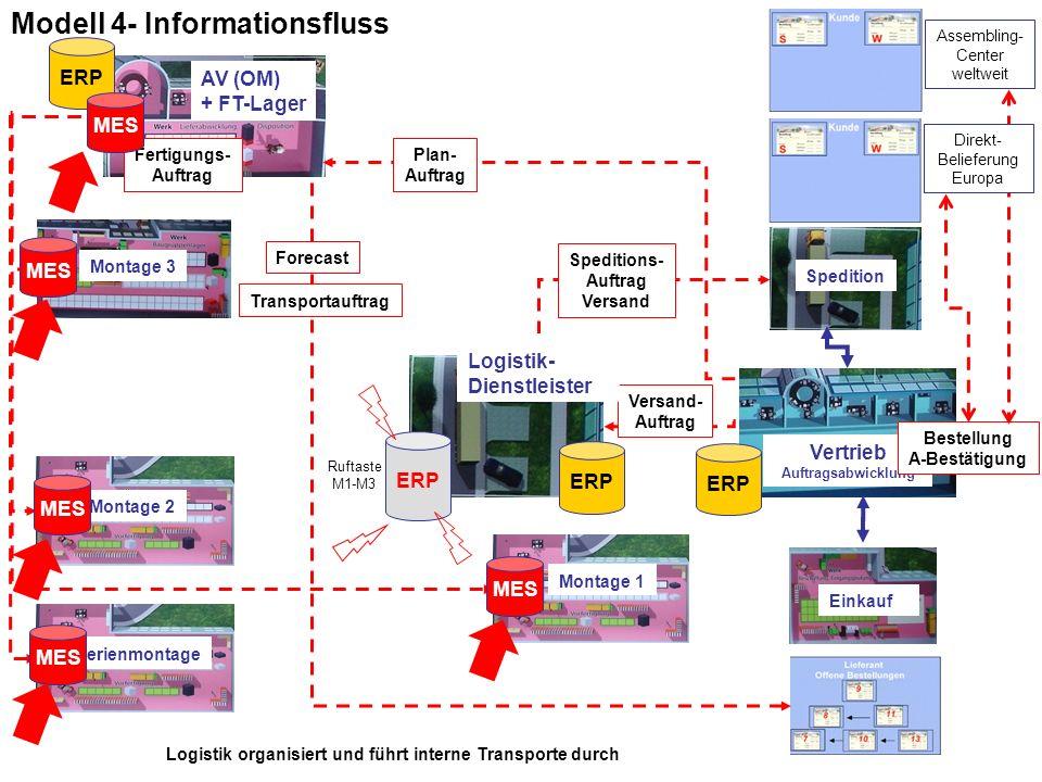 Modell 4- Informationsfluss
