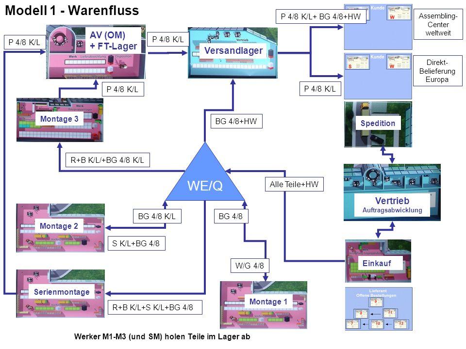 Modell 1 - Warenfluss WE/Q AV (OM) + FT-Lager Versandlager Vertrieb