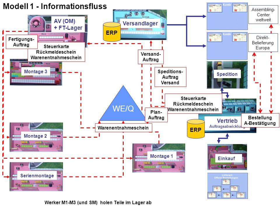 Modell 1 - Informationsfluss
