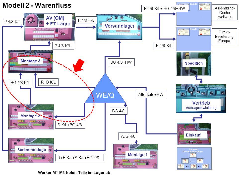 Modell 2 - Warenfluss WE/Q AV (OM) + FT-Lager Versandlager Vertrieb