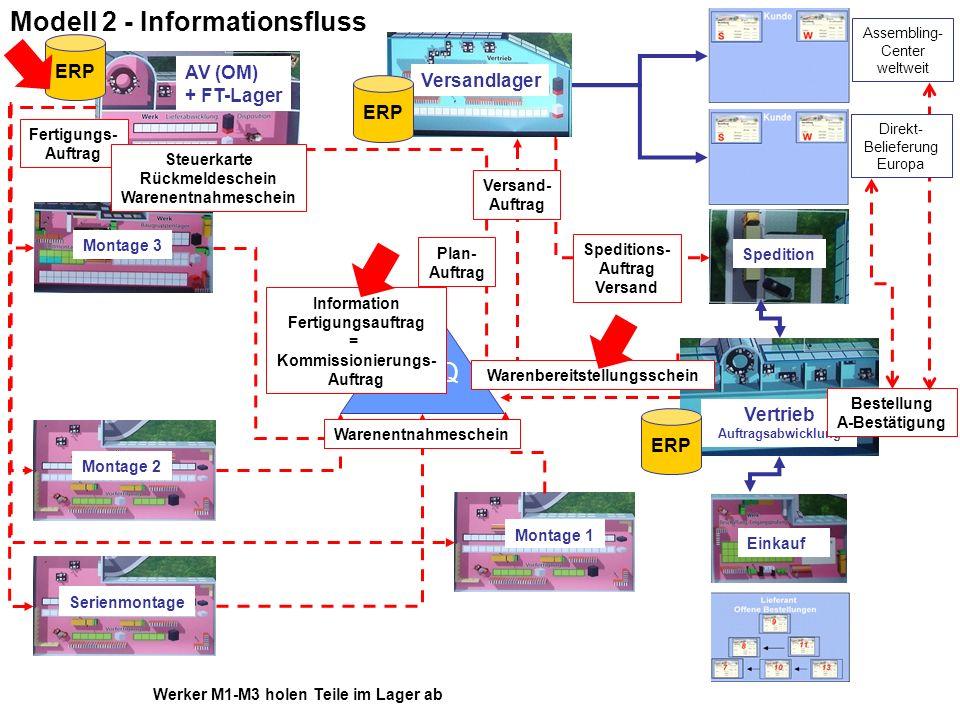 Modell 2 - Informationsfluss