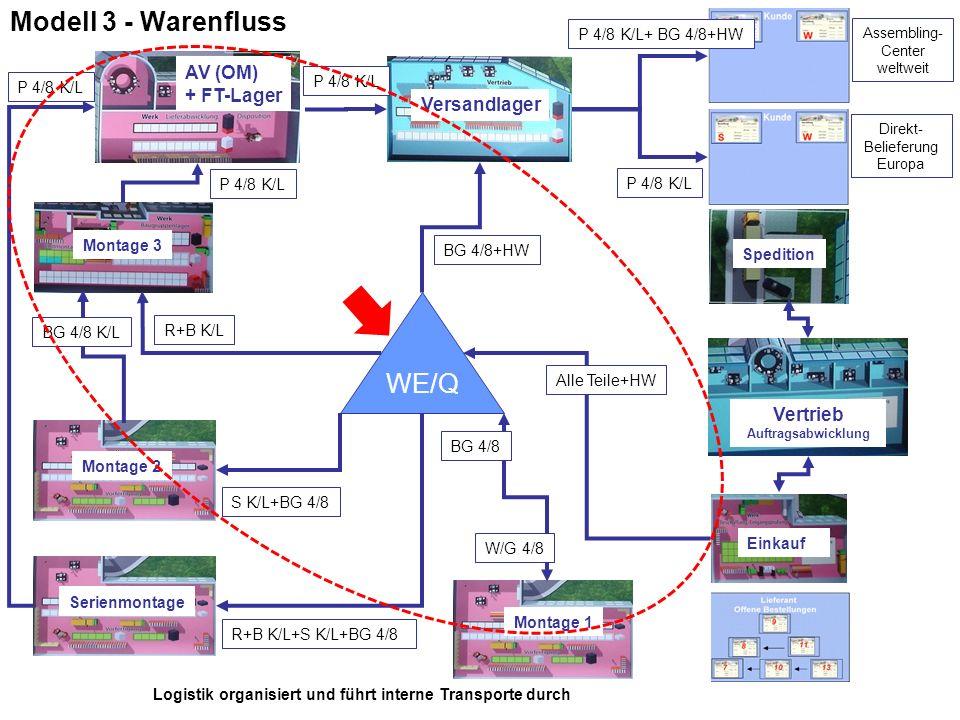 Modell 3 - Warenfluss WE/Q AV (OM) + FT-Lager Versandlager Vertrieb