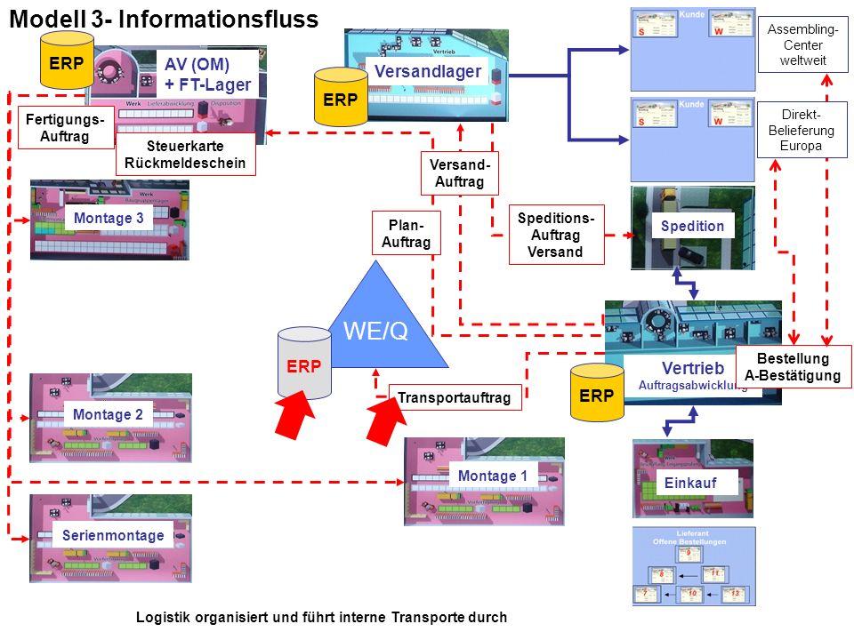 Modell 3- Informationsfluss