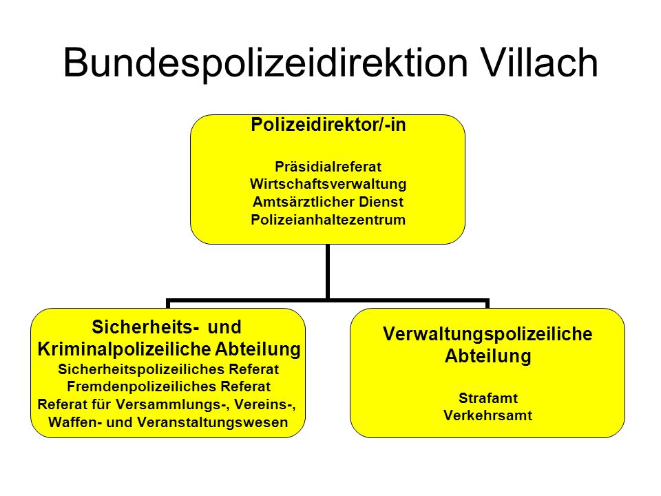Bundespolizeidirektion Villach