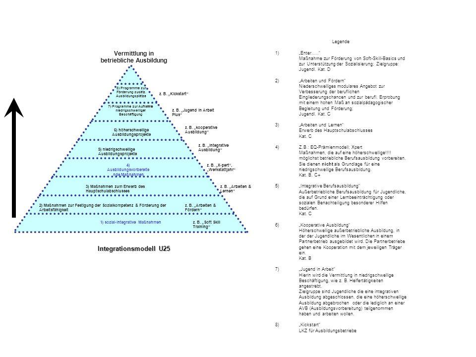 Vermittlung in betriebliche Ausbildung