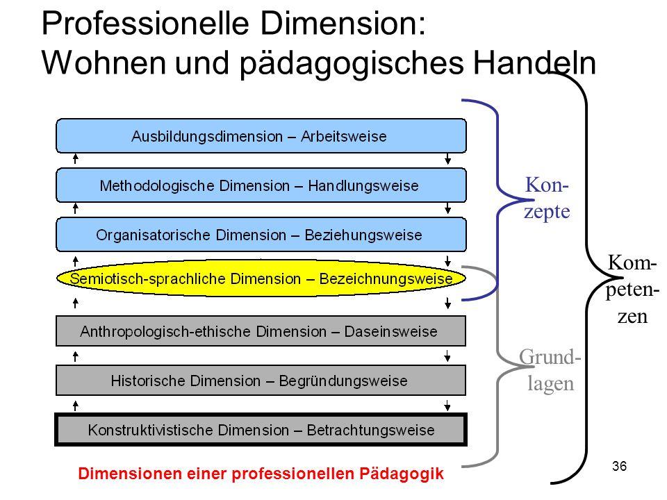 Professionelle Dimension: Wohnen und pädagogisches Handeln