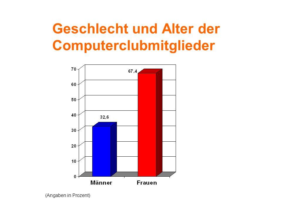 Geschlecht und Alter der Computerclubmitglieder