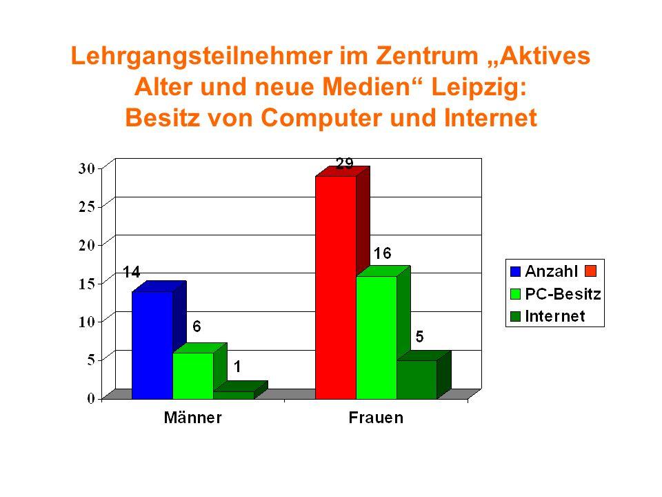"""Lehrgangsteilnehmer im Zentrum """"Aktives Alter und neue Medien Leipzig: Besitz von Computer und Internet"""
