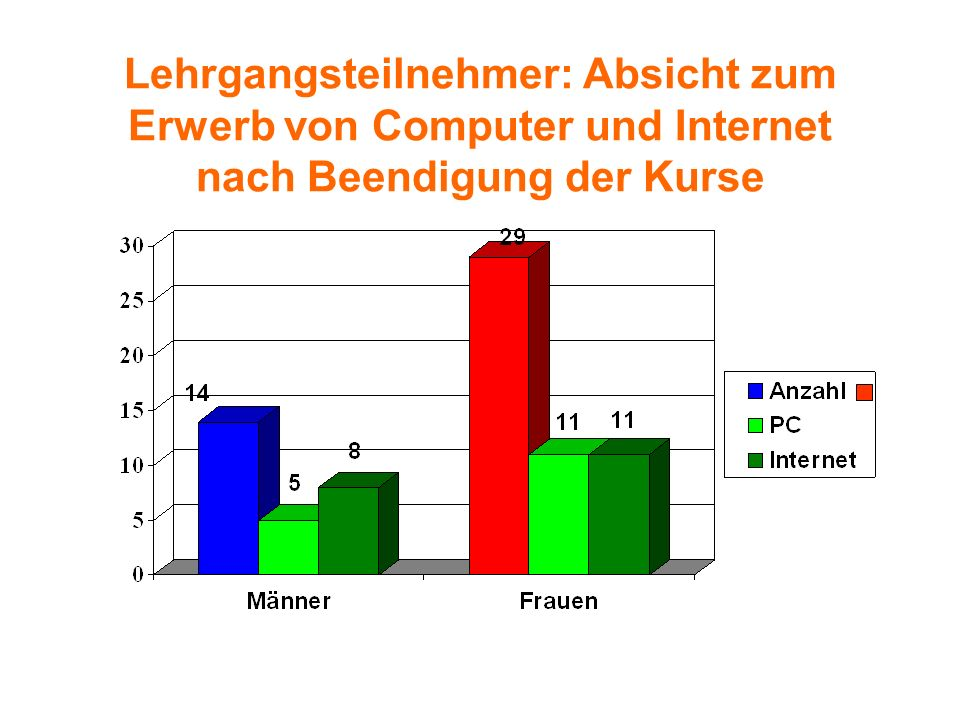 Lehrgangsteilnehmer: Absicht zum Erwerb von Computer und Internet nach Beendigung der Kurse