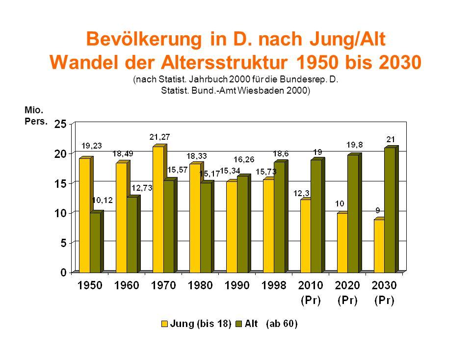Bevölkerung in D. nach Jung/Alt Wandel der Altersstruktur 1950 bis 2030 (nach Statist. Jahrbuch 2000 für die Bundesrep. D. Statist. Bund.-Amt Wiesbaden 2000)