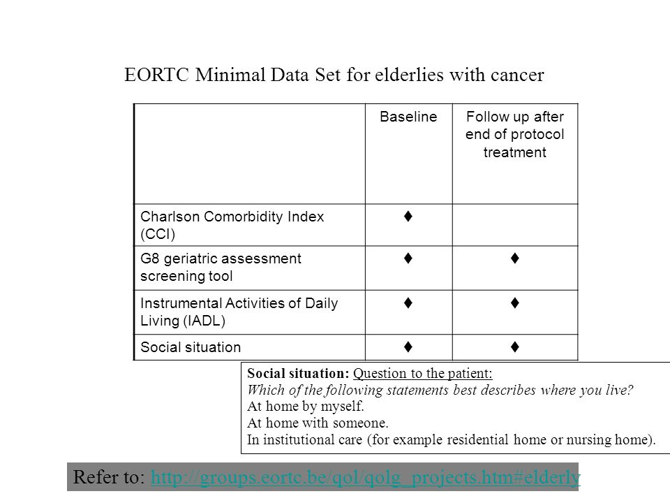 EORTC Minimal Data Set for elderlies with cancer