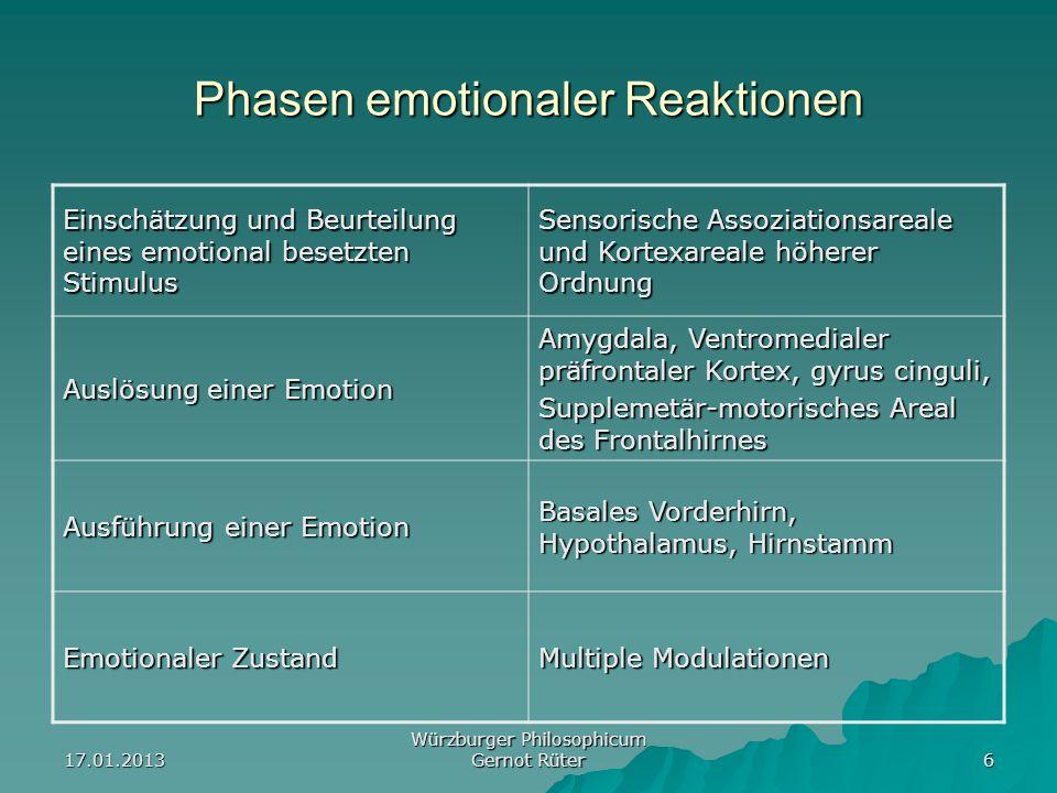 Phasen emotionaler Reaktionen