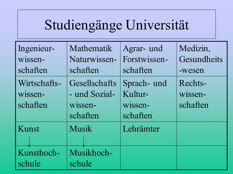 Studiengänge Universität