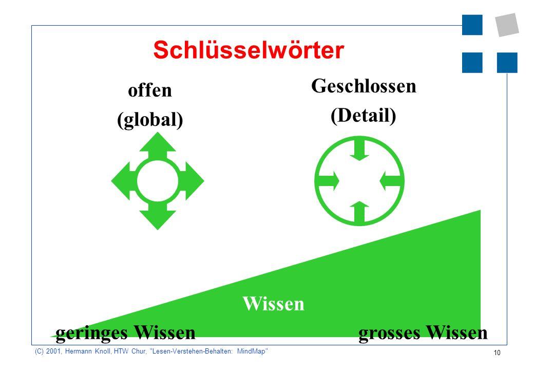 Schlüsselwörter Geschlossen (Detail) offen (global) Wissen