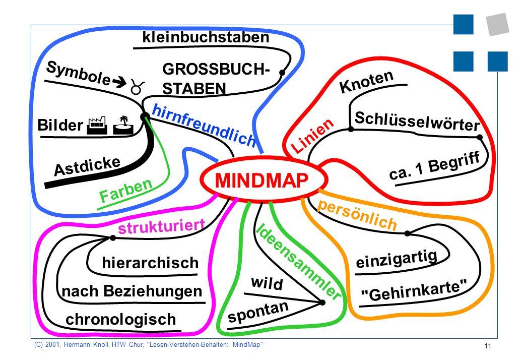 MINDMAP kleinbuchstaben GROSSBUCH- STABEN Symbole Knoten