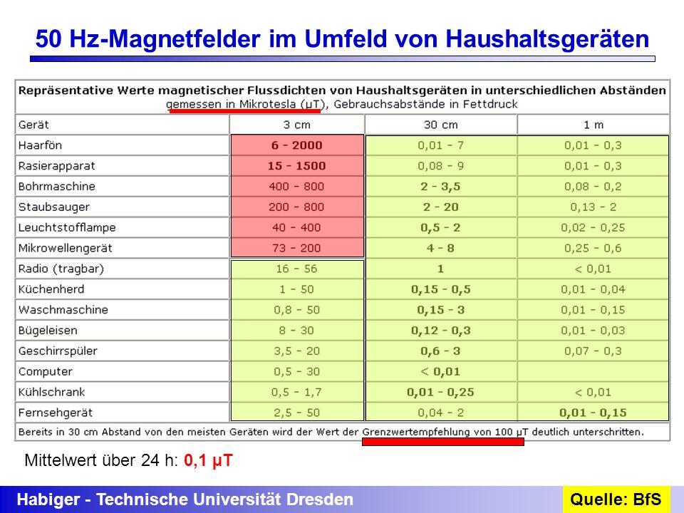 50 Hz-Magnetfelder im Umfeld von Haushaltsgeräten