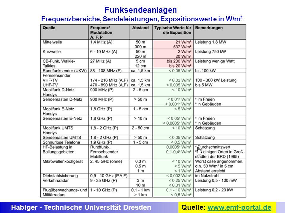 Frequenzbereiche, Sendeleistungen, Expositionswerte in W/m2