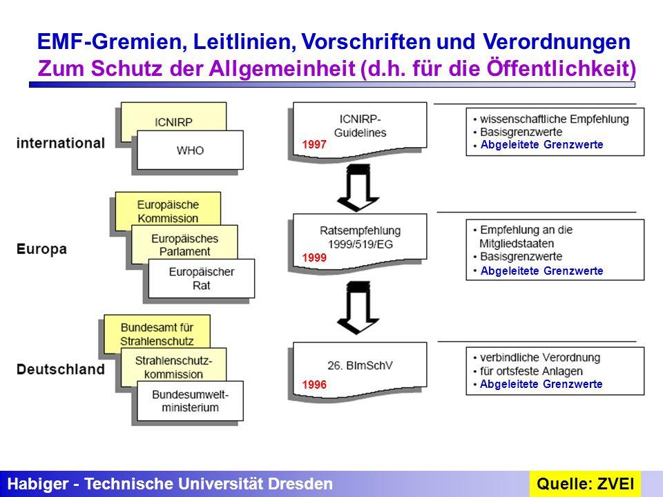 EMF-Gremien, Leitlinien, Vorschriften und Verordnungen