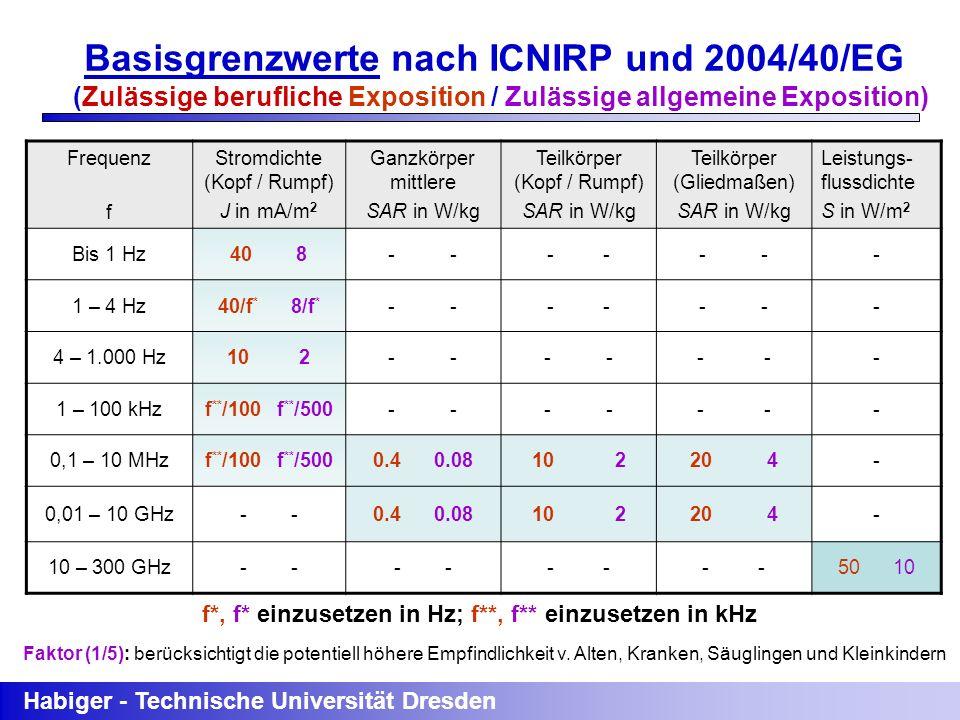 Basisgrenzwerte nach ICNIRP und 2004/40/EG
