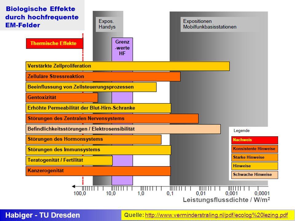 Biologische Effekte Habiger - TU Dresden durch hochfrequente EM-Felder