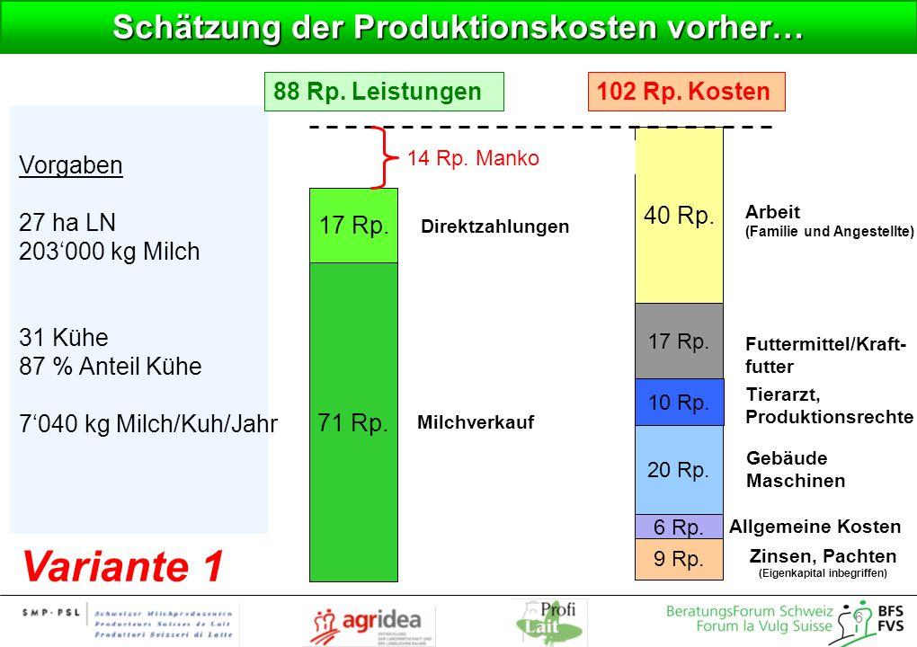Schätzung der Produktionskosten vorher…