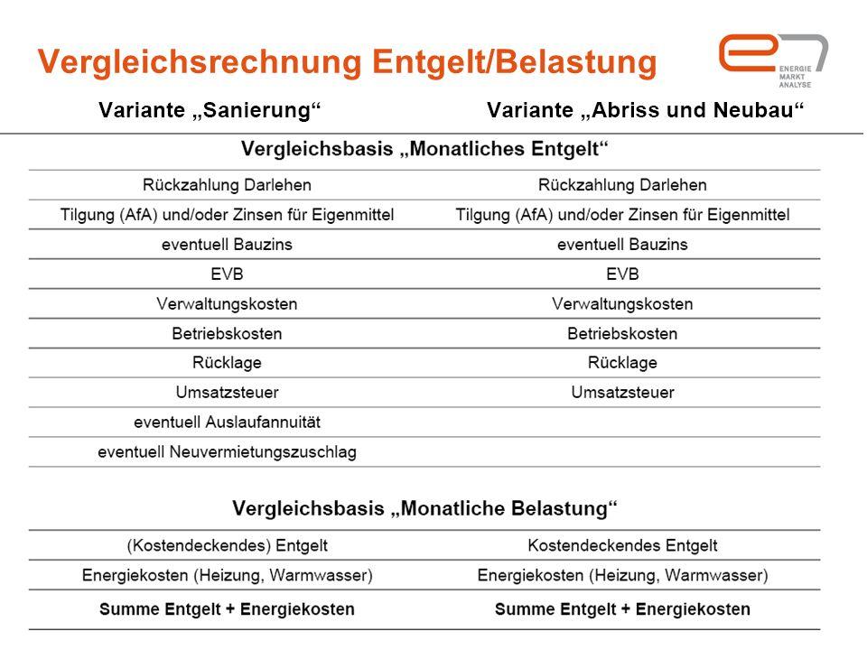 Vergleichsrechnung Entgelt/Belastung
