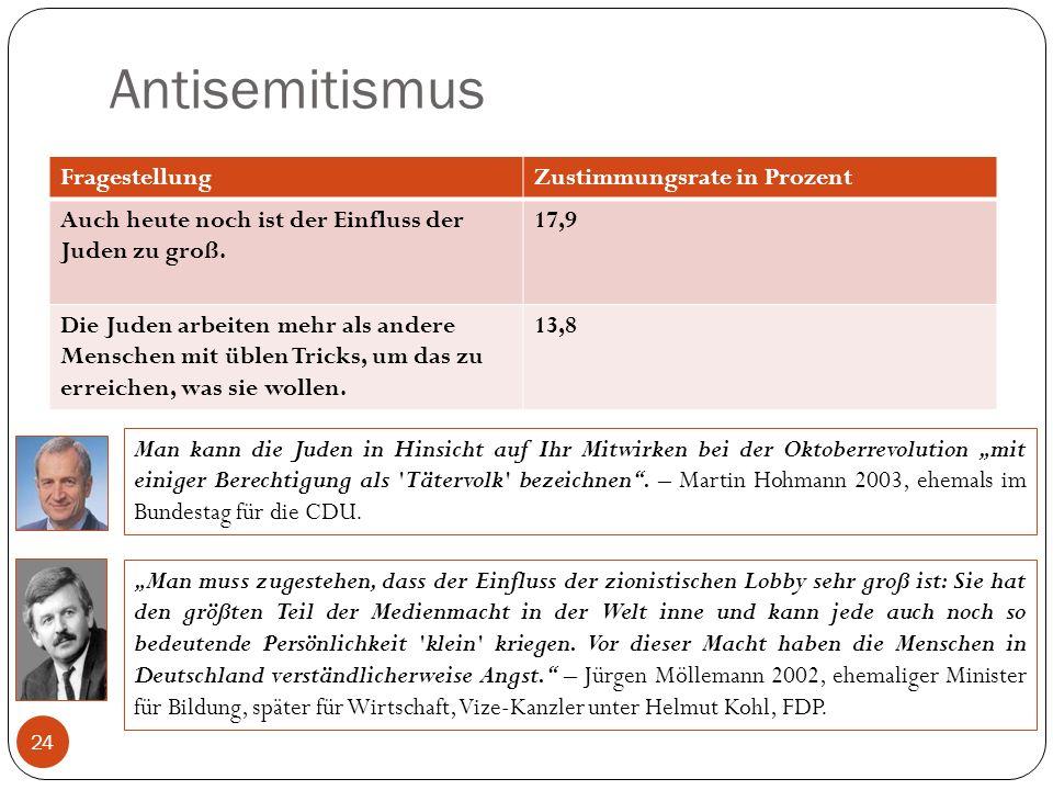 Antisemitismus Fragestellung Zustimmungsrate in Prozent
