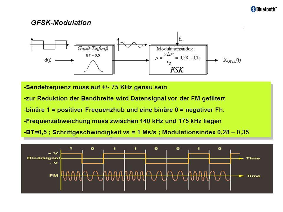 GFSK-Modulation Sendefrequenz muss auf +/- 75 KHz genau sein