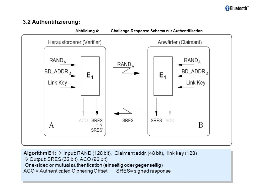 3.2 Authentifizierung: Abbildung 4: Challenge-Response Schema zur Authentifikation.