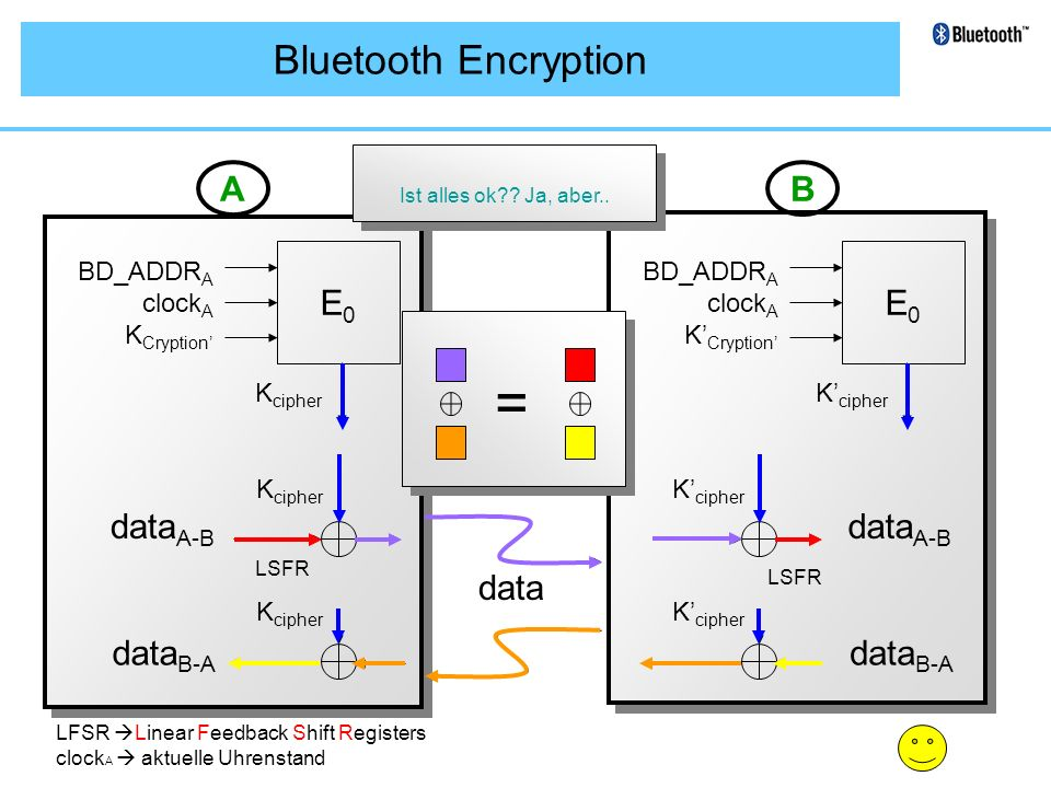 = Bluetooth Encryption A B E0 E0 dataA-B dataA-B data dataB-A dataB-A