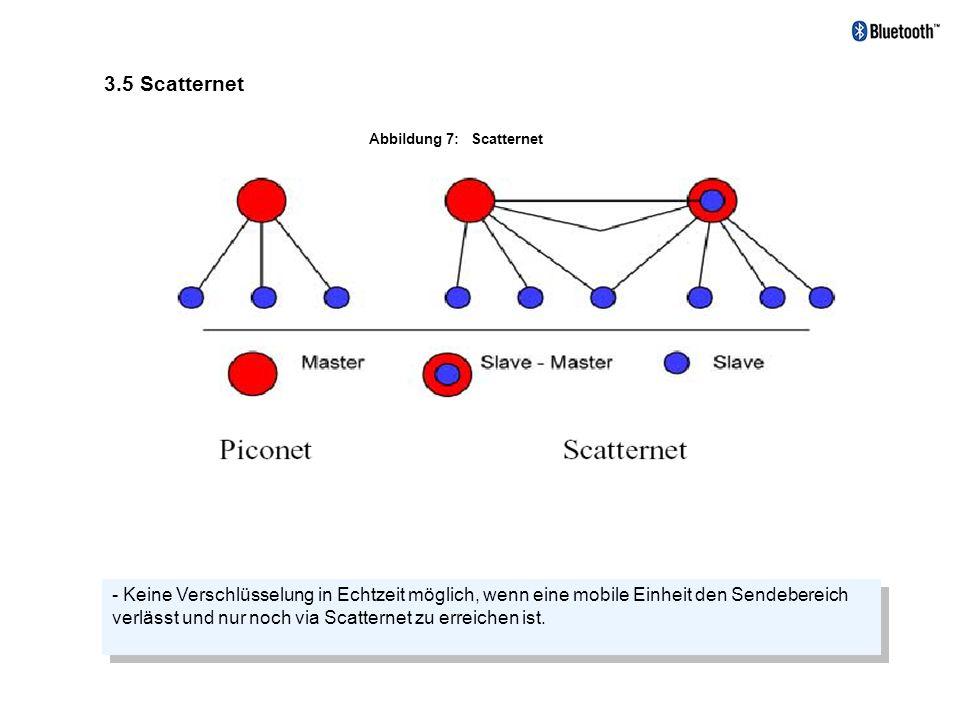 3.5 Scatternet Abbildung 7: Scatternet.