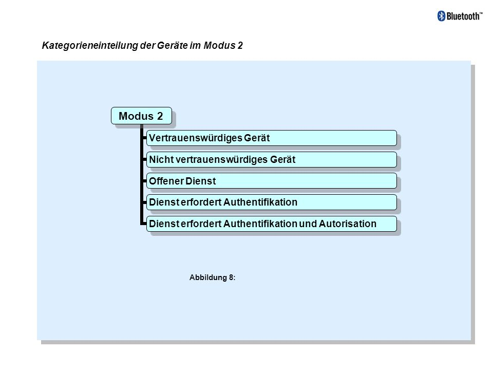 Kategorieneinteilung der Geräte im Modus 2