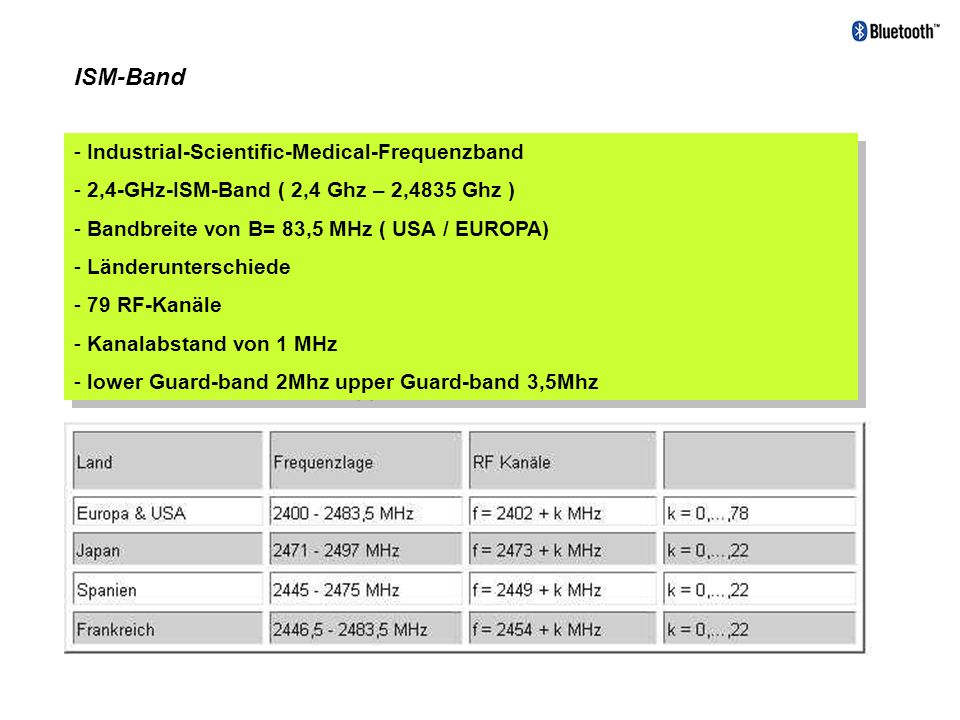 ISM-Band Industrial-Scientific-Medical-Frequenzband