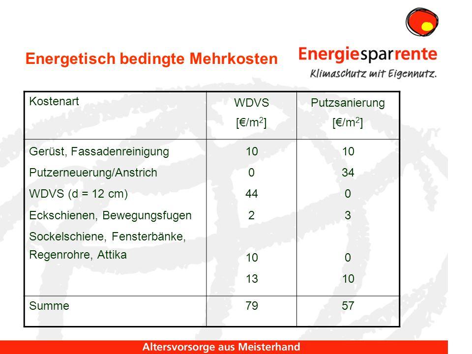 Energetisch bedingte Mehrkosten