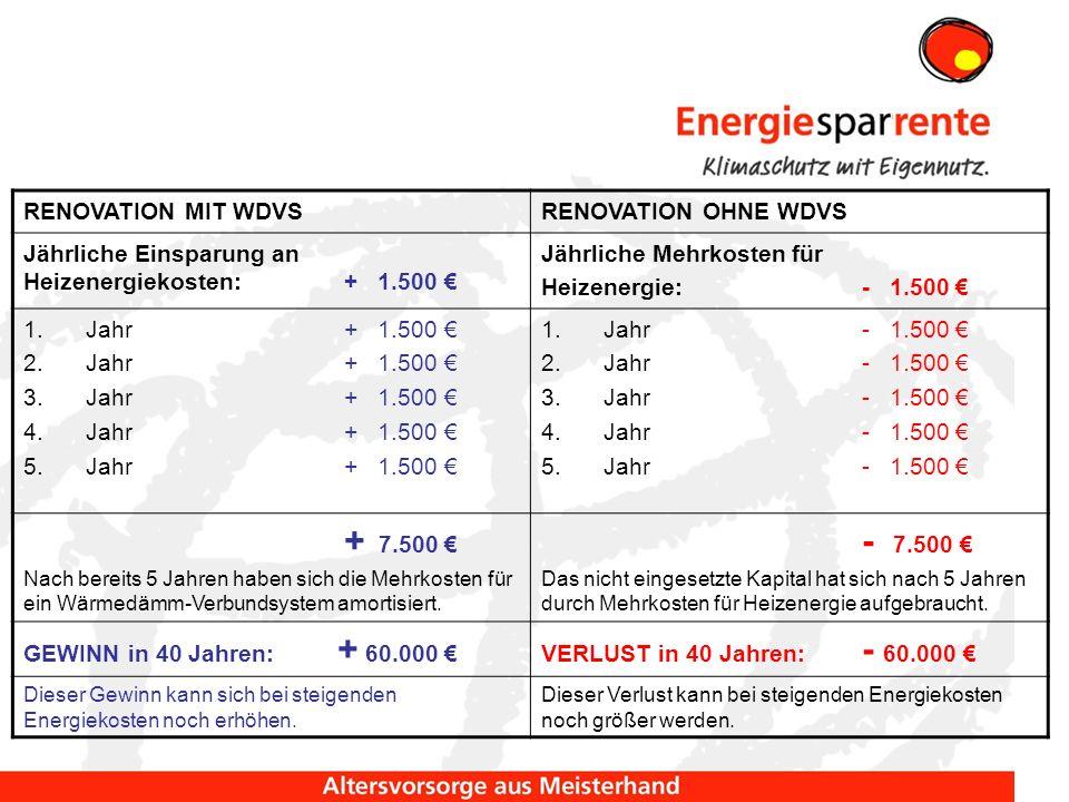 Jährliche Einsparung an Heizenergiekosten: + 1.500 €