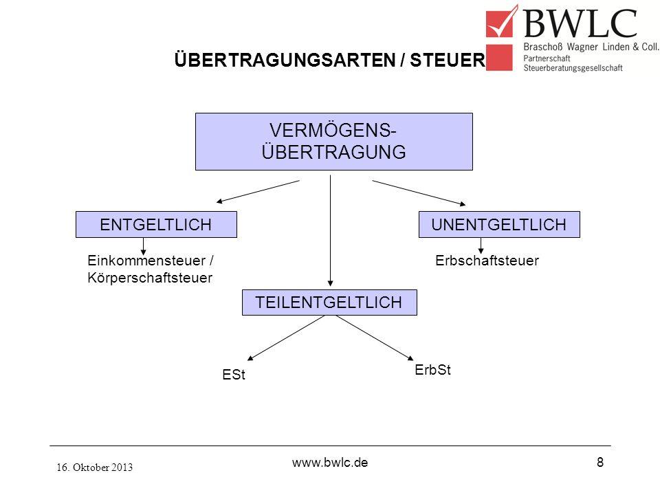ÜBERTRAGUNGSARTEN / STEUER