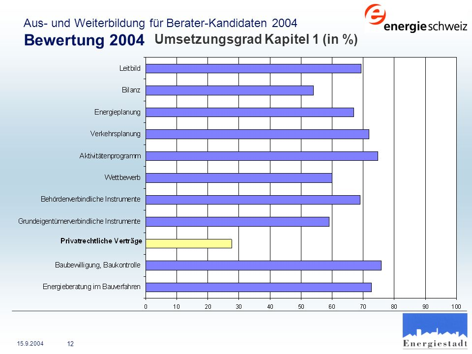Bewertung 2004 Umsetzungsgrad Kapitel 1 (in %)