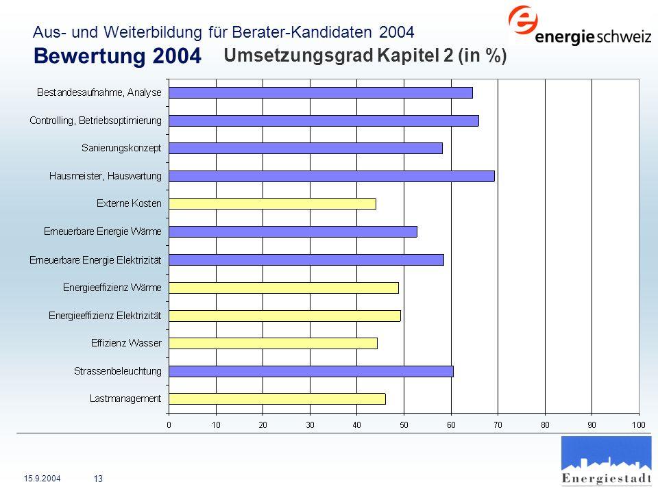 Bewertung 2004 Umsetzungsgrad Kapitel 2 (in %)