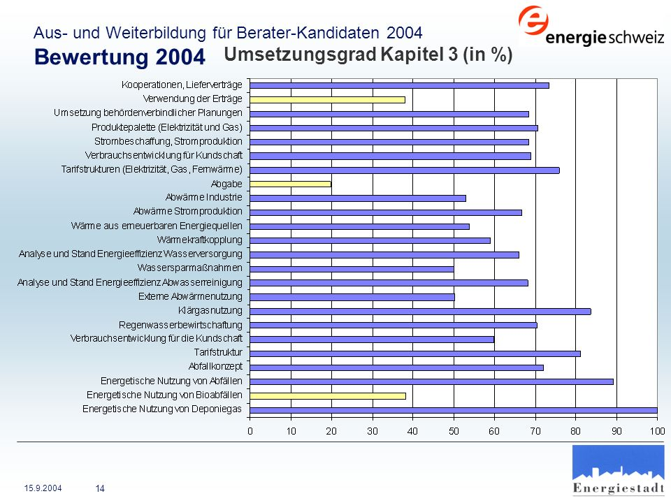 Bewertung 2004 Umsetzungsgrad Kapitel 3 (in %)