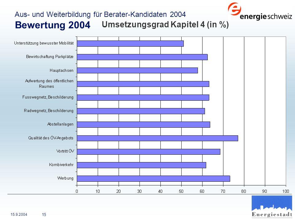Bewertung 2004 Umsetzungsgrad Kapitel 4 (in %)