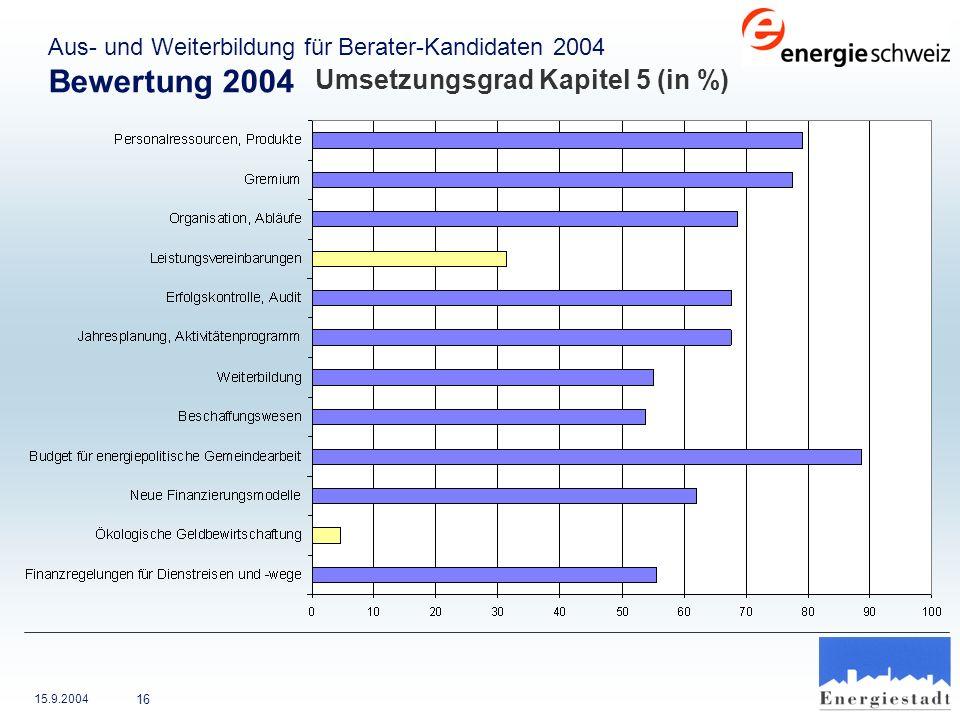Bewertung 2004 Umsetzungsgrad Kapitel 5 (in %)
