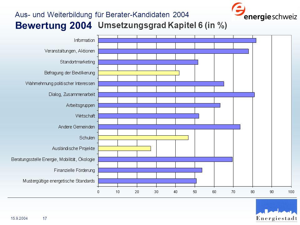 Bewertung 2004 Umsetzungsgrad Kapitel 6 (in %)
